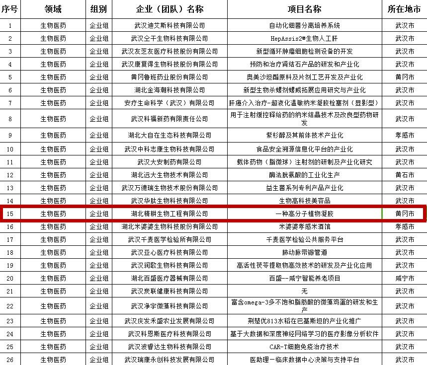 前进!湖北精耕生物工程有限公司晋级第五届中国创新创业大赛(湖北赛区)复赛